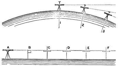 theodolite-flat